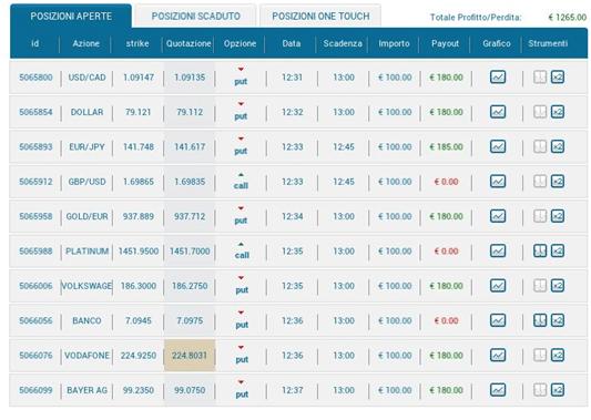 Come continuare a fare trading di opzioni binarie dopo il 2 luglio 2018