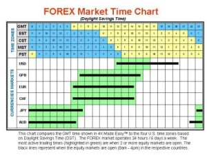 chiusura mercato forex venerdi