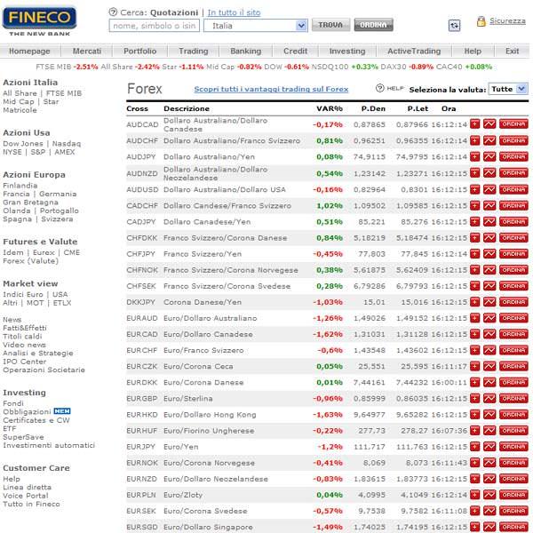 Trading FINECO, Opinioni, Costi: la Migliore Piattaforma per Fare Trading?