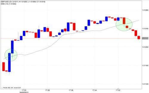 programmi per trading