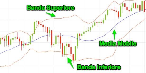 Strategia opzioni binarie Bande di bollinger