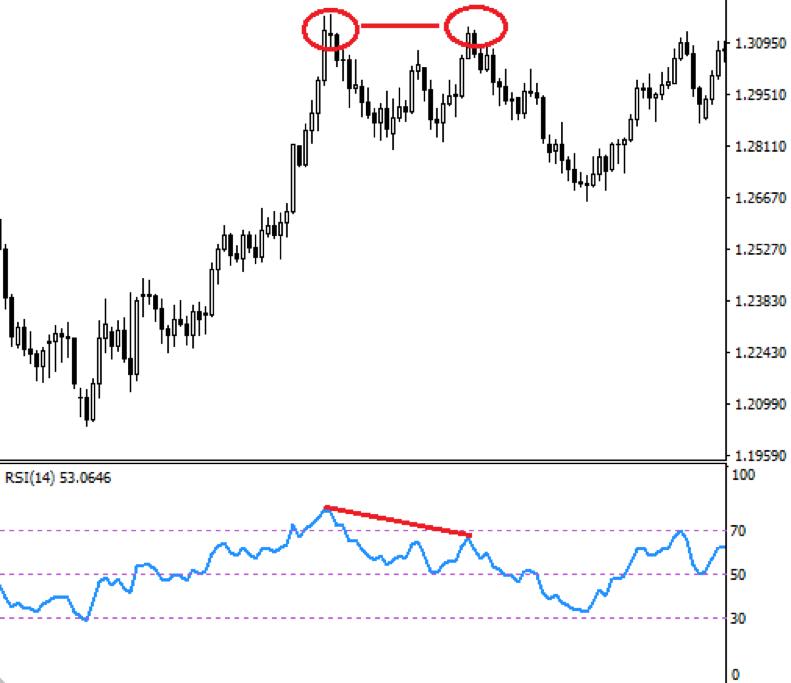 grafico forex rsi cara analisis graf forex