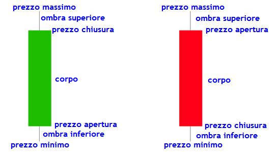 Spiegazione grafici opzioni binarie