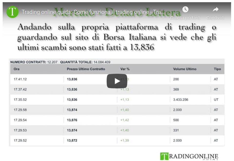 Quanto costa il trading online con ING | ING