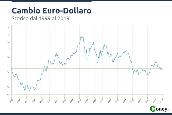 Cambio euro/dollaro: ecco cosa sapere