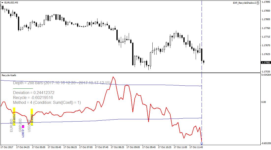 Panoramica delle nostre statistiche di trading