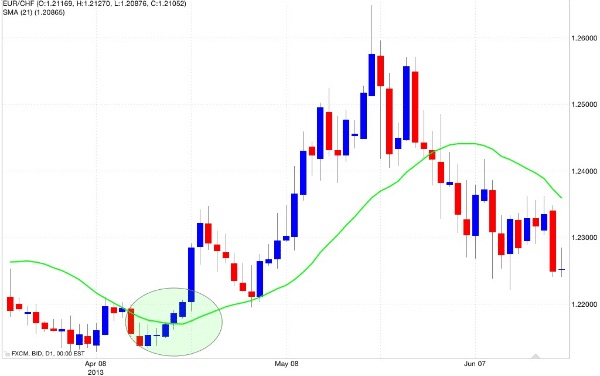 tipi grafici forex fare trading sull oro
