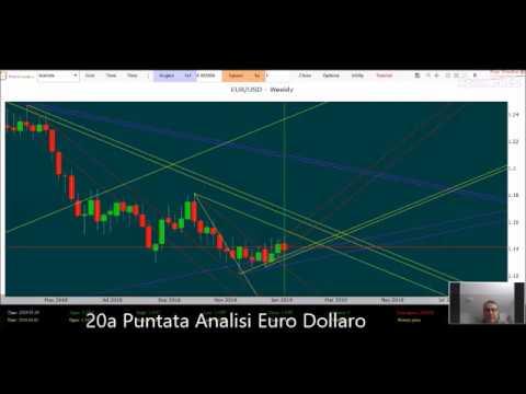 template blogger gratis italiano opzioni binarie classifica broker forex forum