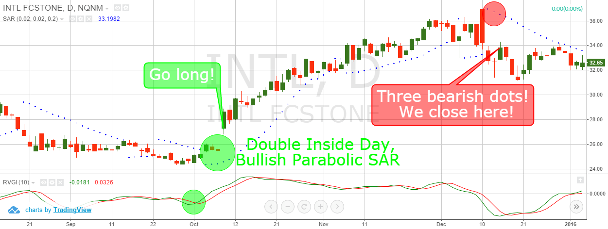 trading short and long spiegazione