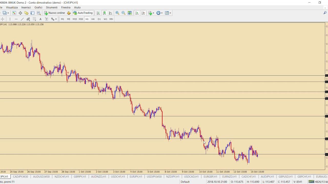 trading su opzioni binarie demo