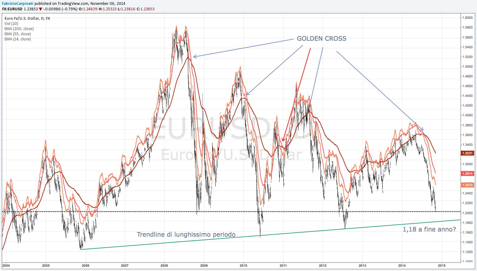 Le migliori strategie del forex: scalping o trading a lungo termine?