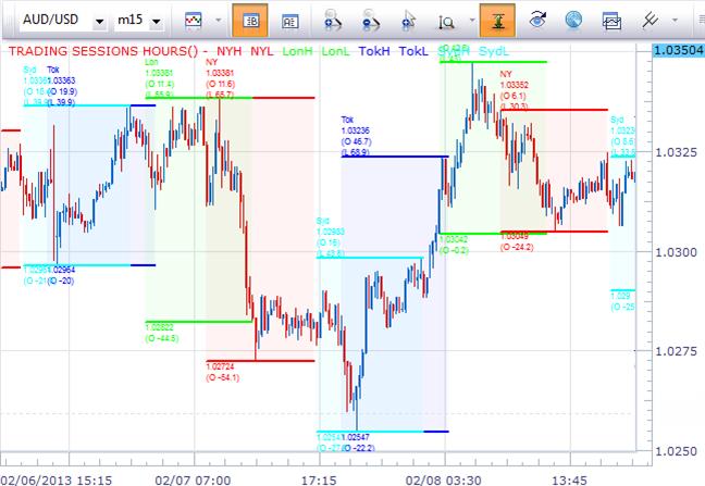 trading central forex signals quali indicatori per forex