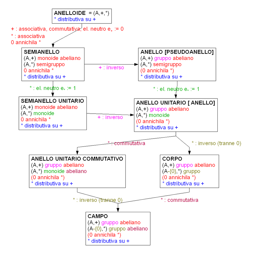 operazioni binarie matematica