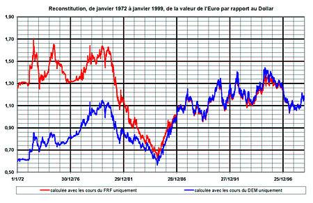 tasso di cambio euro dollaro forex