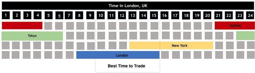 HotForex Market Trading Hours | Forex Broker