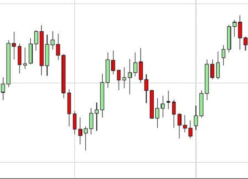 currency trading charts