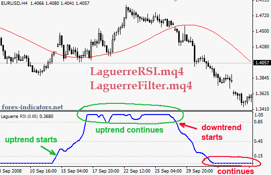 Laguerre-based RSI Backtest