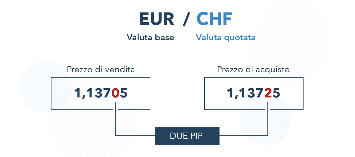 Orari Forex: guida per investire negli orari migliori
