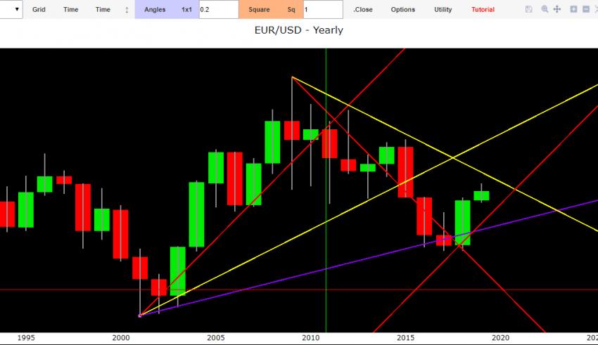 forex dollaro euro