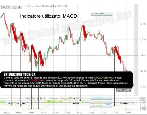 binary options trading demo iq option test