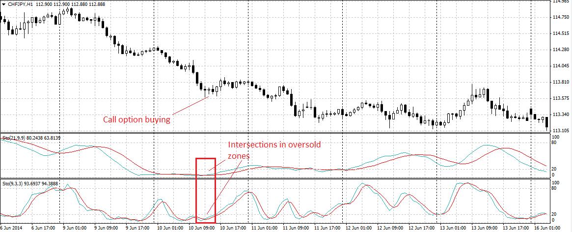 opzioni binarie con lo stocastico trading opzioni binarie gratis