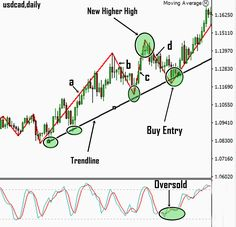 Trading Forex, Point & Figure Charting