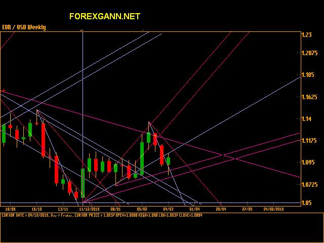 analisi forex euro dollaro
