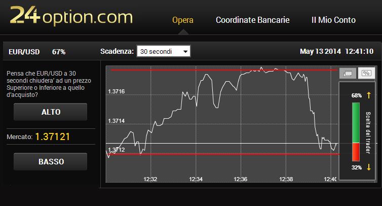 brooker opzioni binarie deposito minimo posizioni 1 piattaforme opzioni binarie demo
