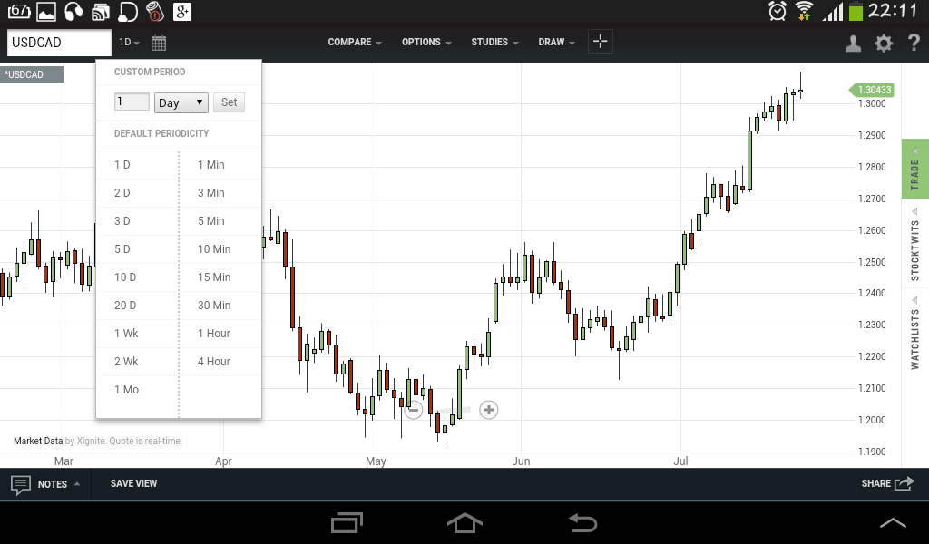 App di trading per Android