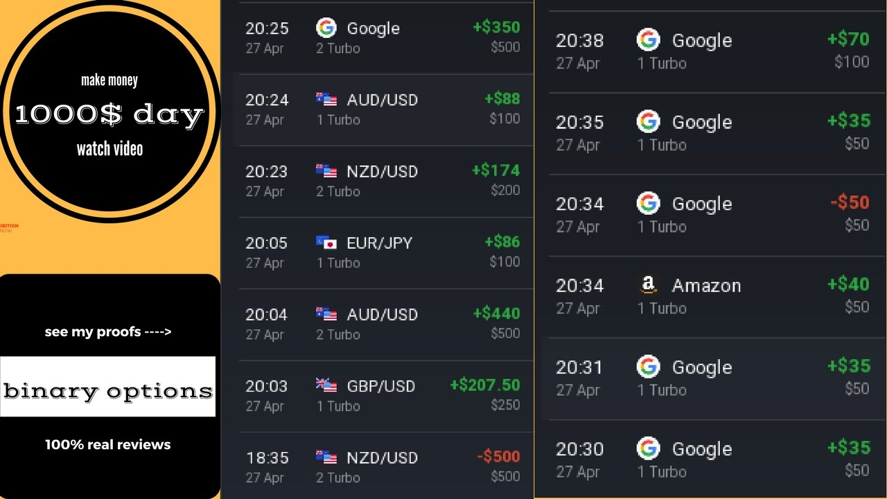 Best Binary Options Signals Review: è scam?