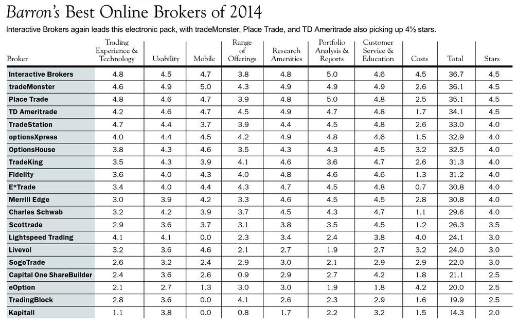 best online brokerage