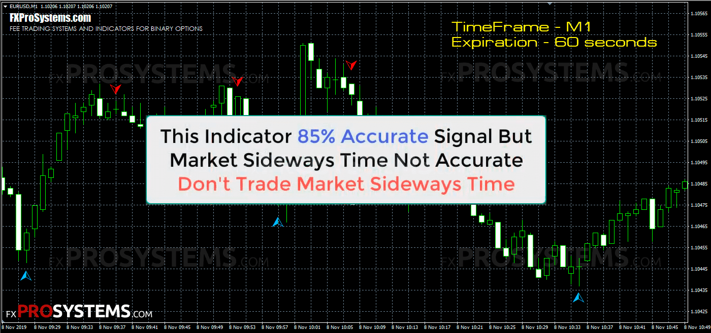 Trend Turbo 5min Binary System Template 2 | Forex trading signals, Forex trading