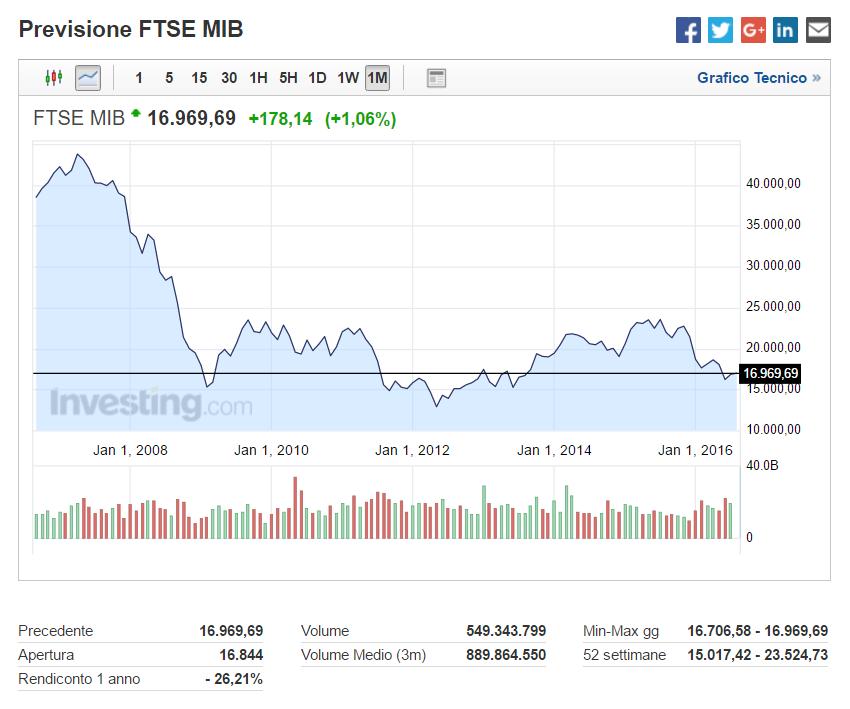 Trading online Borsa, Cfd, Forex, - trovatuttonline.it