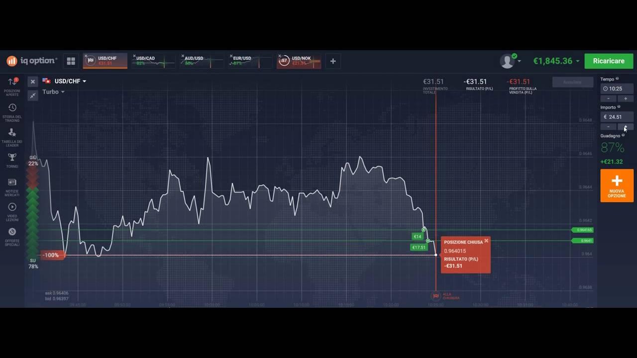 Trading di opzioni binarie: corso completo