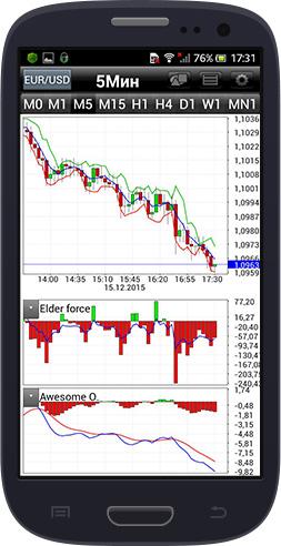 Condividi Lapp Di Trading Grafici Forex in tempo reale