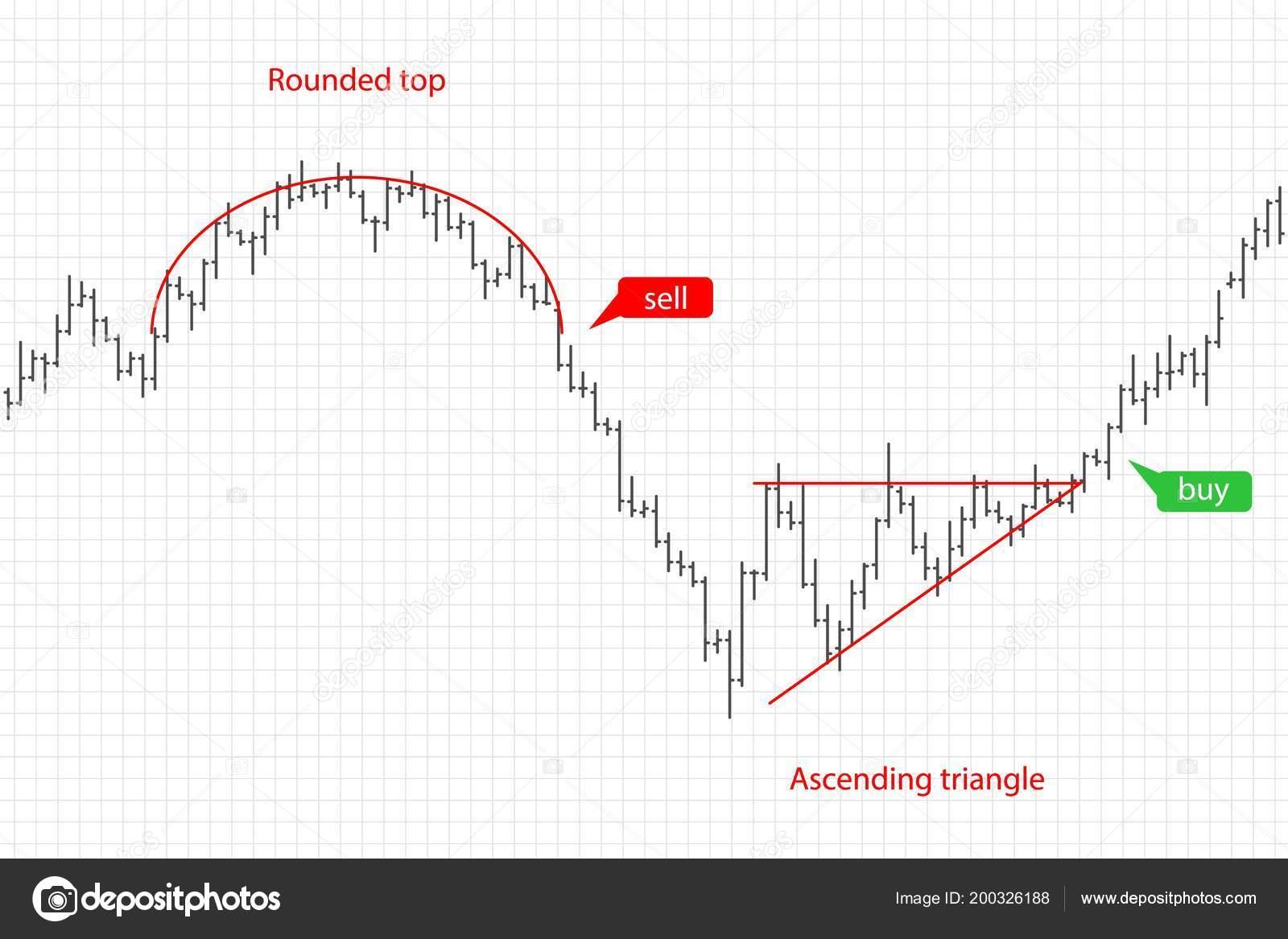 grafici forex con indicatori sistema forex diario