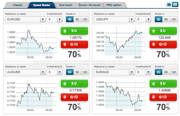 Classifica broker opzioni binarie