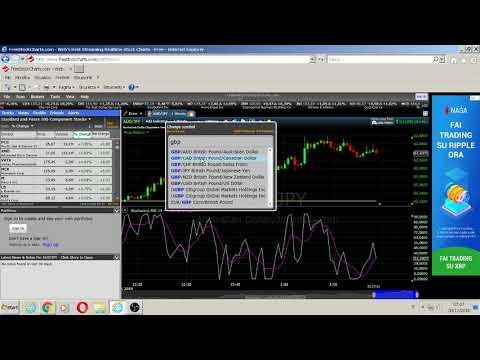 come fare soldi con il trading