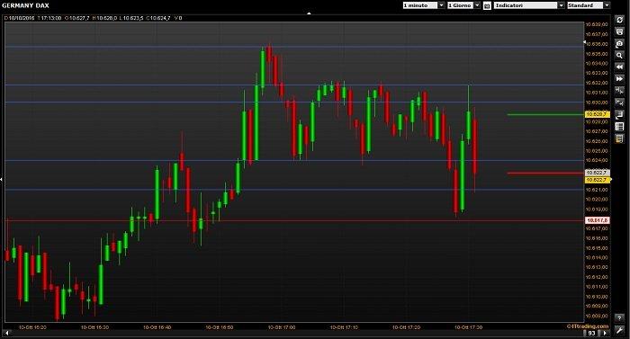 Fineco Trading: come funziona