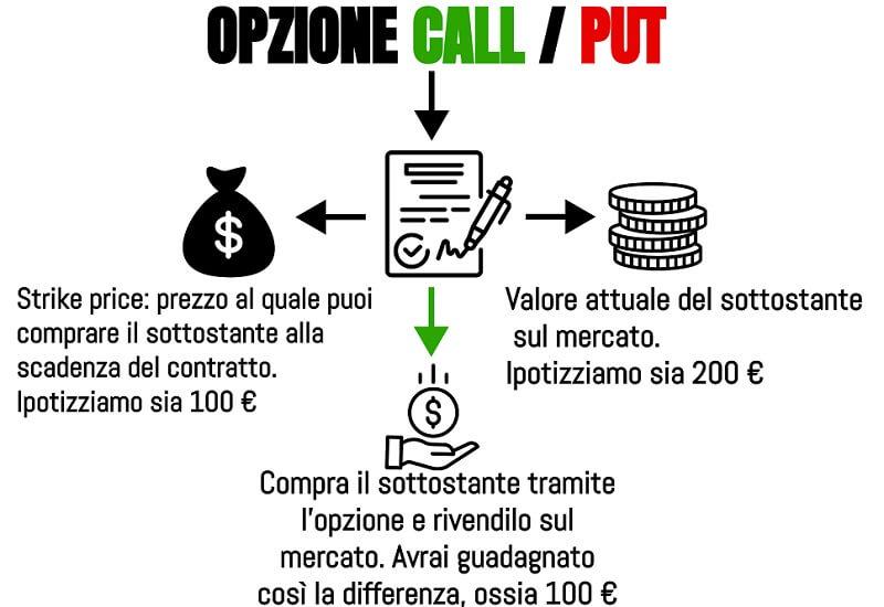 vai col verde opzioni binarie come fare soldi con il trading