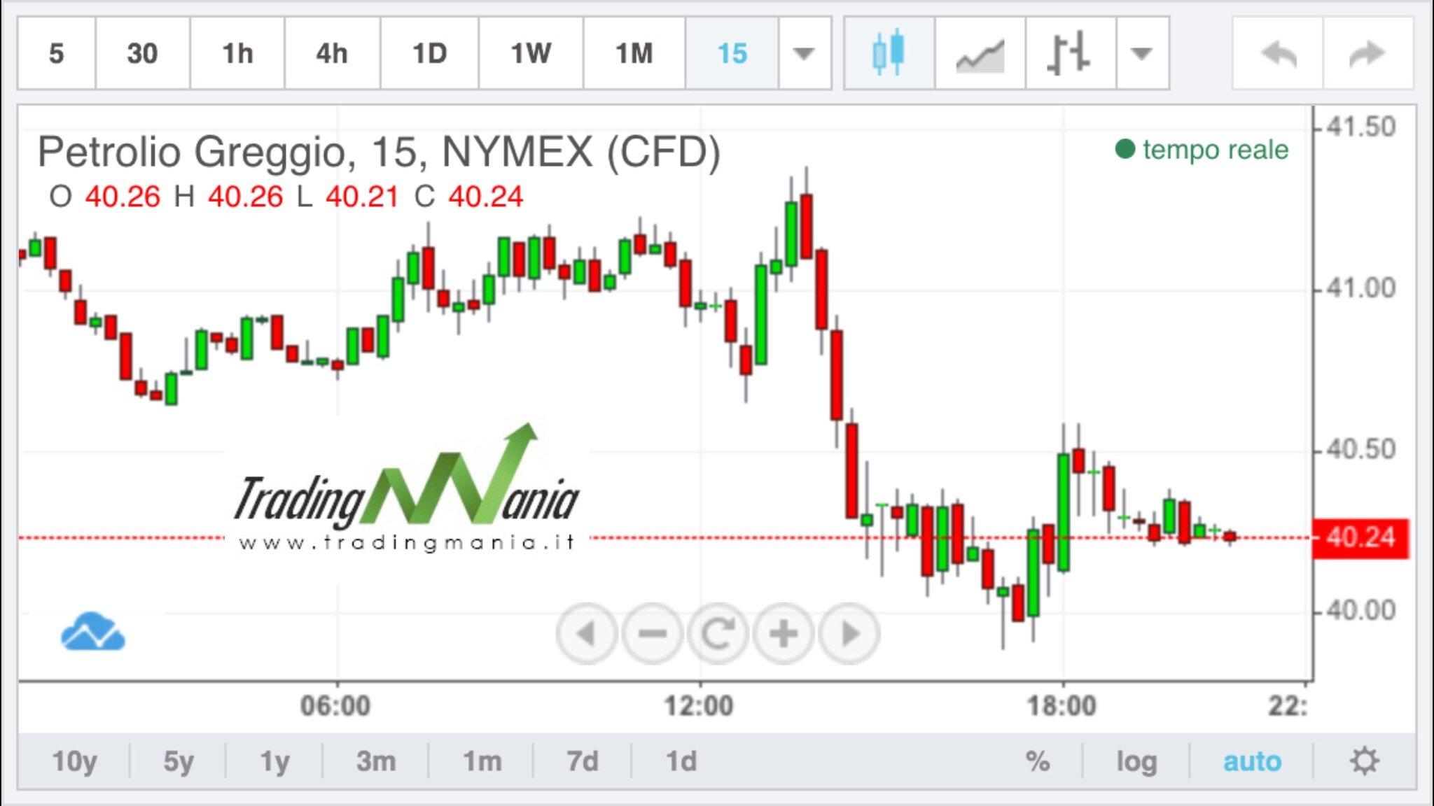 Le Opzioni Binarie: Questo Trading non s'ha da Fare