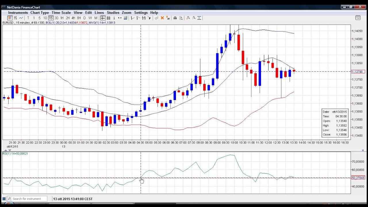 Strategia di trading azionario più efficace - - Yahoo forex