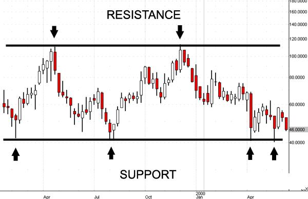 Strategia forex scalping supporti e resistenze