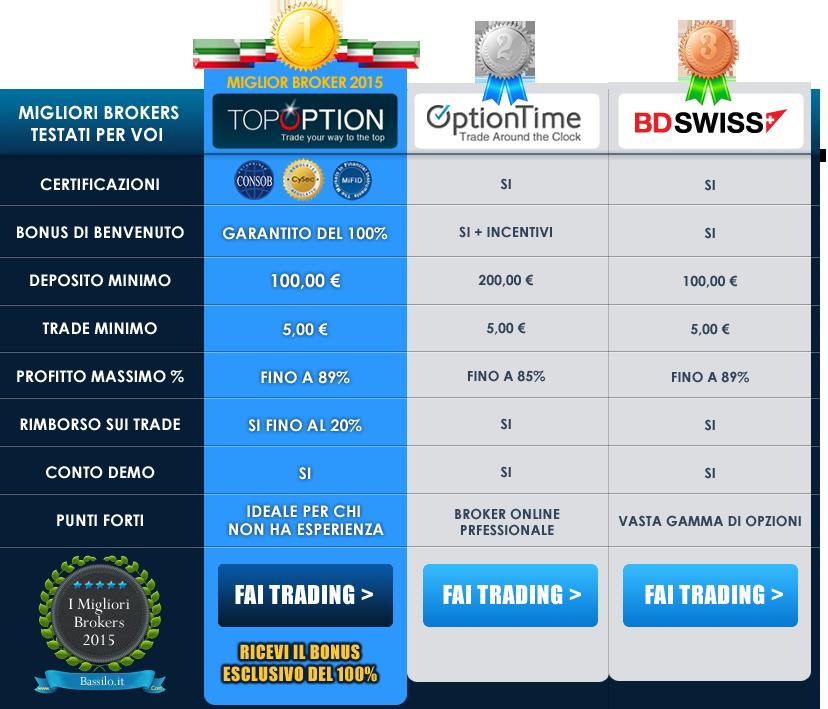 opzioni binarie migliori trader