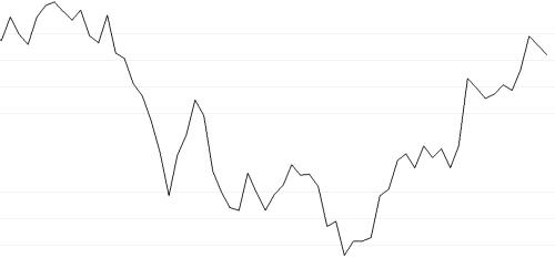 Grafici, quotazioni e idee di trading gratis — TradingView