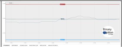 Stockpair Binary Trading Opzioni: destro in punto