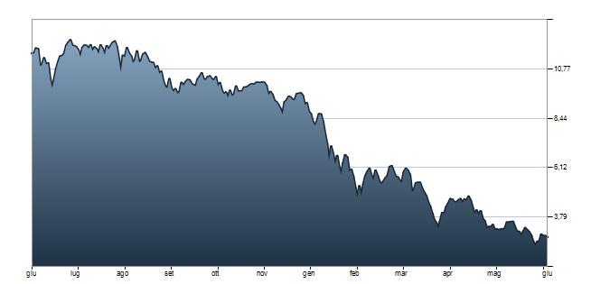 grafico banca popolare di milano