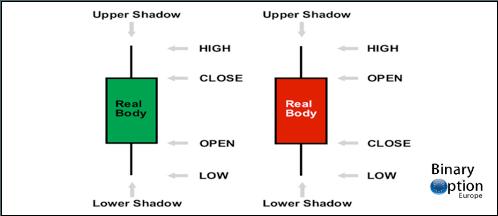 grafici a candele nel trading binario
