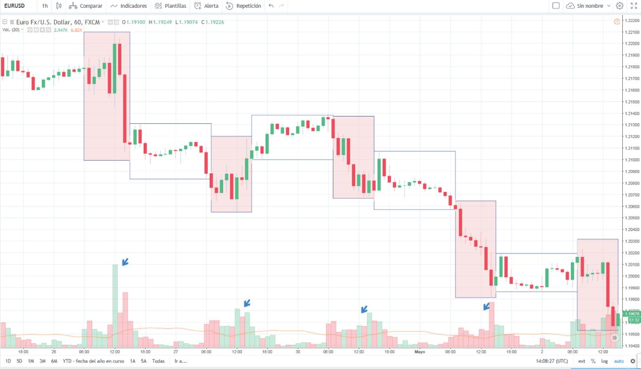 Grafico EURUSD: trading con Euro/Dollaro US | Cornèrtrader