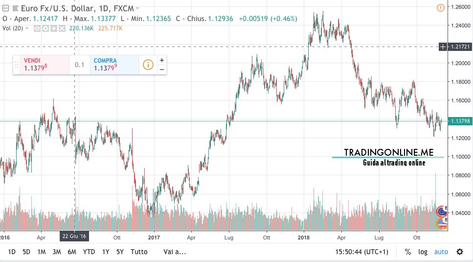 grafico forex euro dollaro